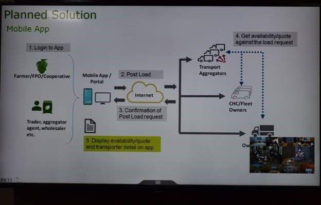 COVID-19: Kisan Rath mobile app to facilitate transportation of foodgrains & perishables